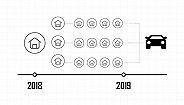 数据 | 一图看懂恒大年夜造车梦是怎样完成的?